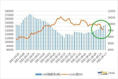 LME铜库存现九连增 期价跌至两个月低位