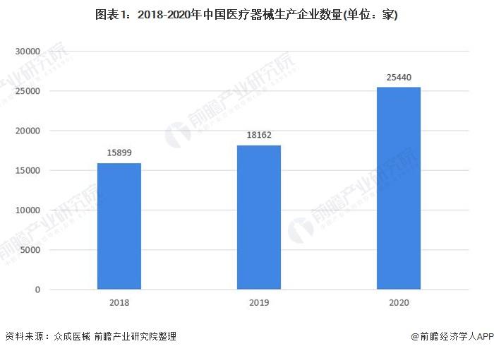 2021年中国医疗器械行业区域市场竞争格局分析 珠三角和长三角成为两大产业聚集区