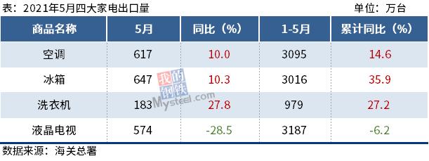 1-5月四大家电出口数据出炉,冰箱同比增35.9%