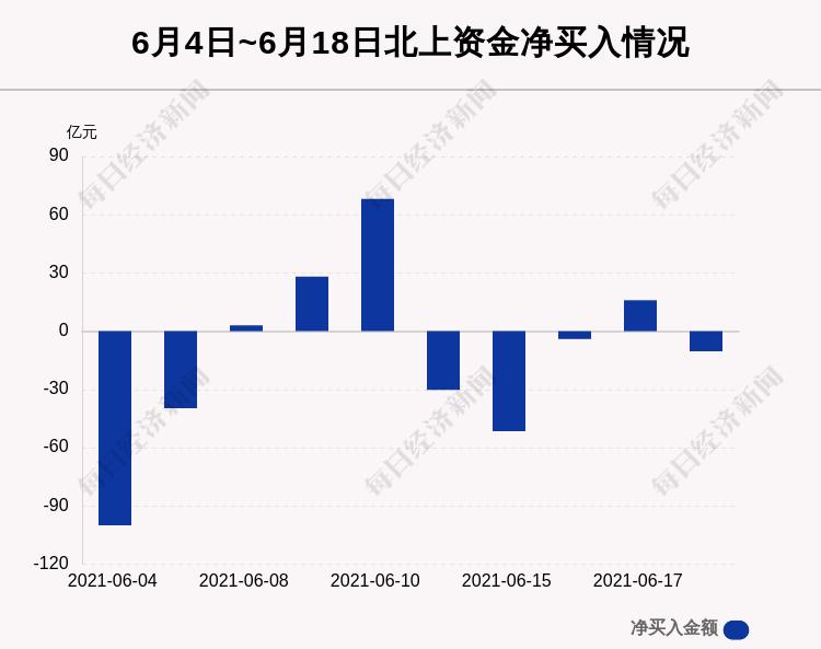 6月18日沪深股通净流出10.39亿,这只龙头被逆势买入3.94亿!