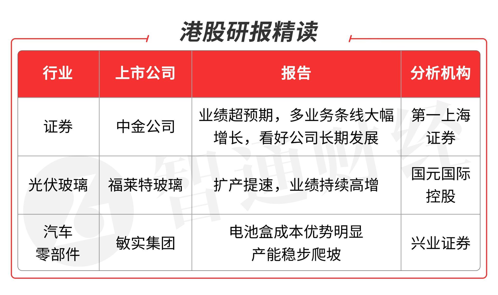 智通港股研报精读(06.18) | 继续关注券商龙头机会 敏实集团(00425)电池盒5年CAGR有望高达46%