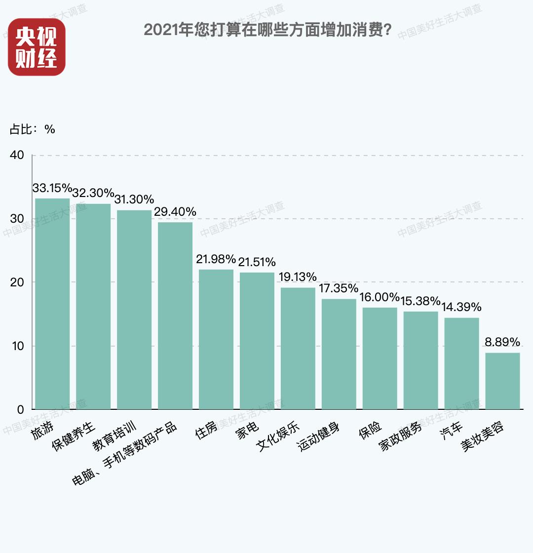 中国家庭账单出炉!今年国人消费三驾马车:是它!是它!是它!