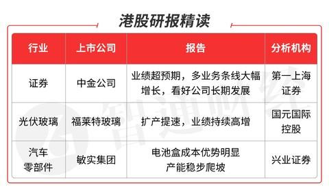智通港股研报精读(06.18) | 继续关注券商龙头机会 敏实集团(00425)电池盒5年...
