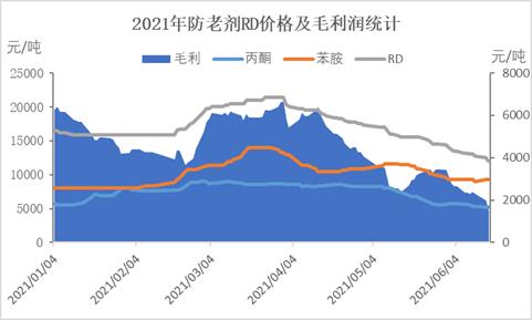 【卓创分析】:防老剂RD毛利润缩水过半 短期价格仍存下滑可能