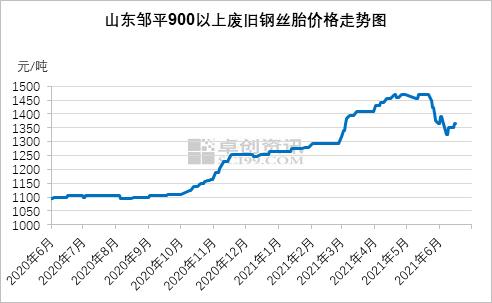 【卓创分析】废旧橡胶市场半年盘点(一):900以上废钢丝胎