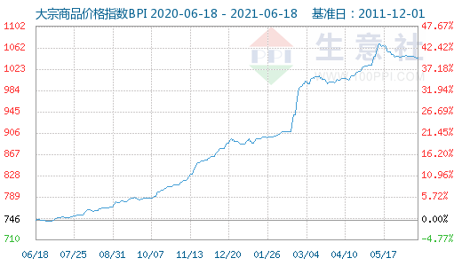 生意社大宗原材料本周(6.14-6.18)涨跌数据
