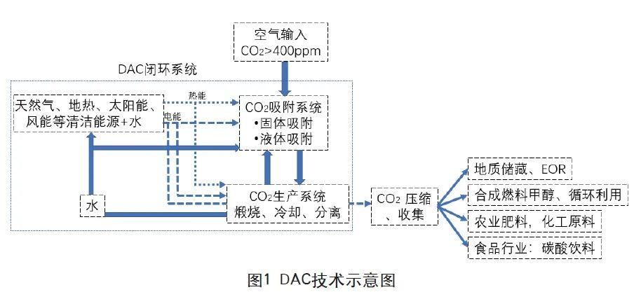油气及风投公司关注从空气中直接捕获二氧化碳