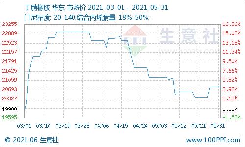 生意社:5月丁腈橡胶行市场小幅走跌