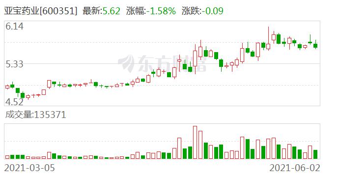 亚宝药业:参与投资平潭综合实验区沃生慧嘉股权投资合伙企业(有限合伙)