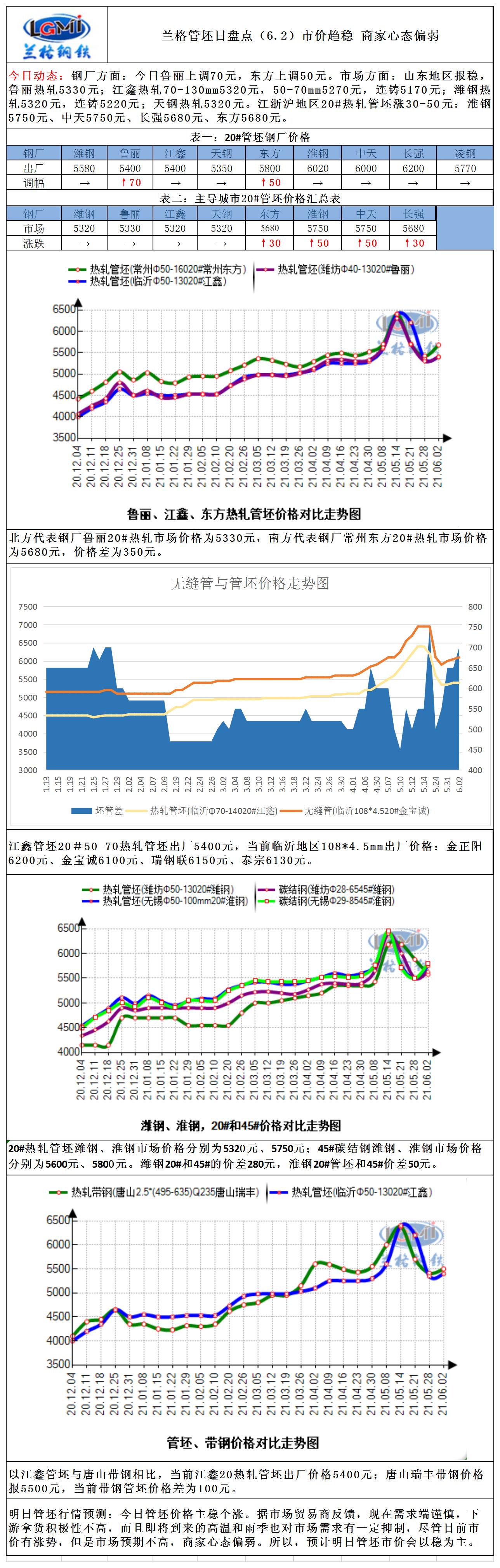 兰格管坯日盘点(6.2)市价趋稳 商家心态偏弱