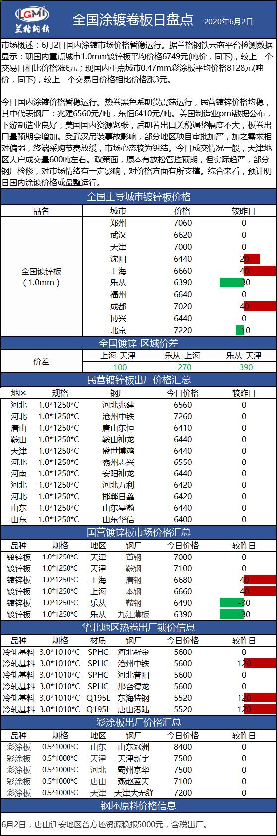 兰格涂镀板卷日盘点(6.2):涂镀价格暂稳运行 市场心态较为纠结
