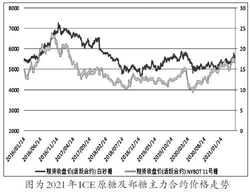 主产糖国产量未明朗 全球糖市变数仍存