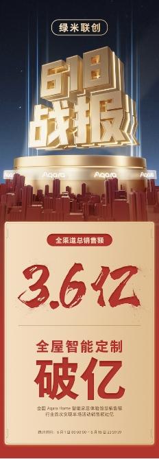 绿米联创 618战报出炉,全渠道总销售额破3.6亿