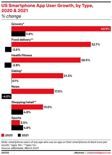 eMarketer:2020年杂货应用用户数量增长40.9%