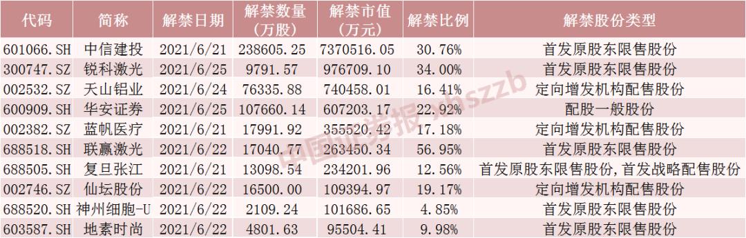 天量解禁来袭:2100亿头部券商流通盘巨增逾180% 还有这些个股压力山大(附名单)