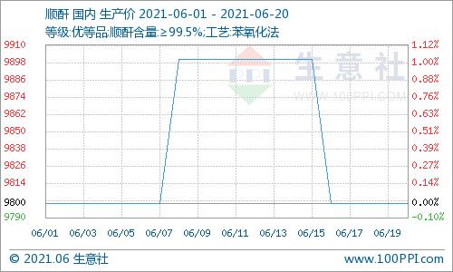 生意社:本周顺酐市场价格下跌(6.14-6.20)
