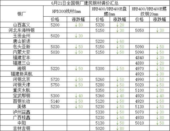 兰格建筑钢材日盘点(6.21):价格大幅下跌 整体成交清淡