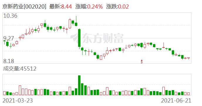 京新药业全资子公司内蒙古京新拟2亿元投建中药生产基地