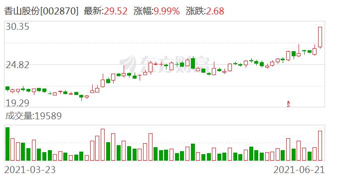 香山股份:所属行业变更为汽车制造业