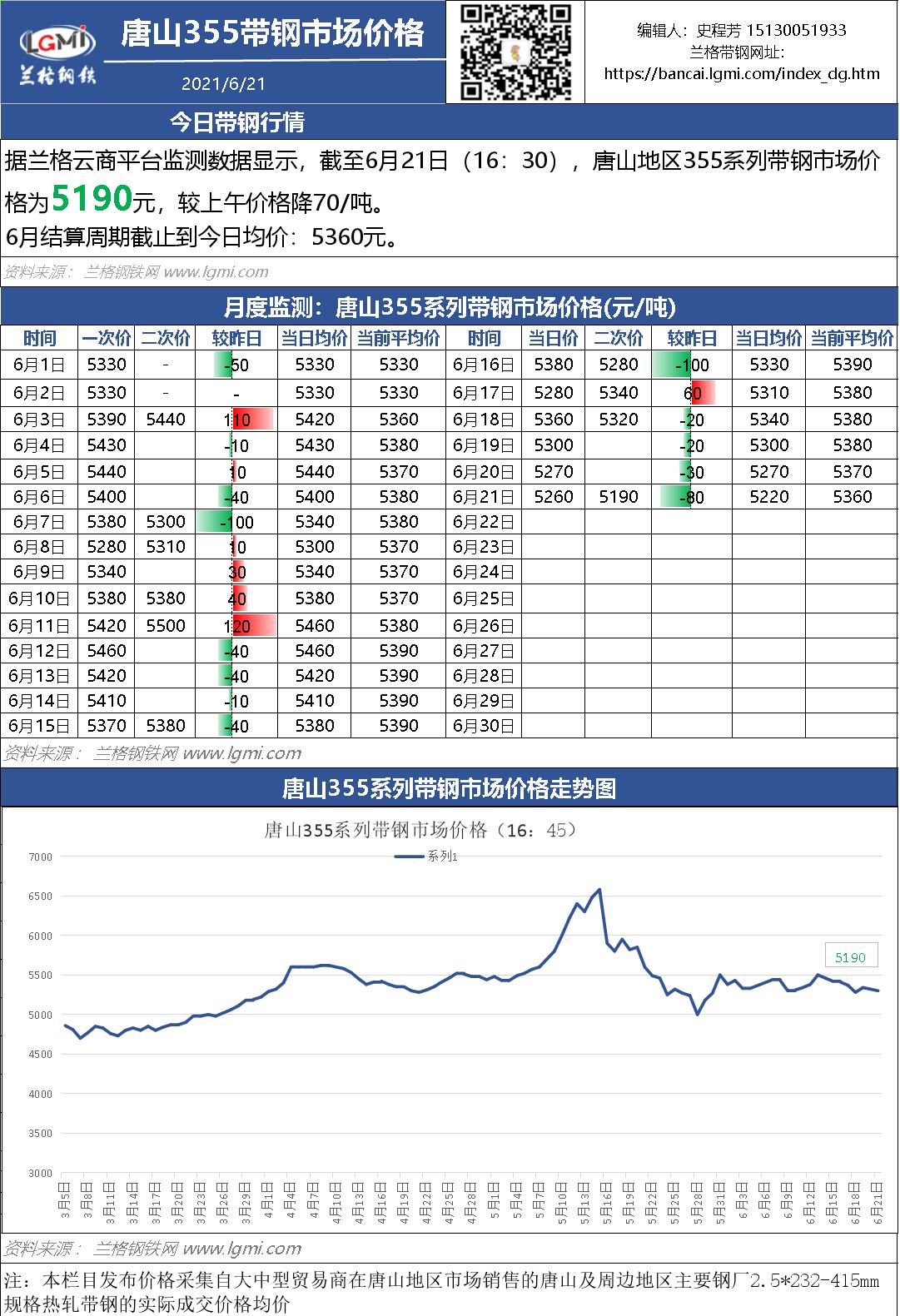 6月21日(16:45)唐山355系带钢市场价格