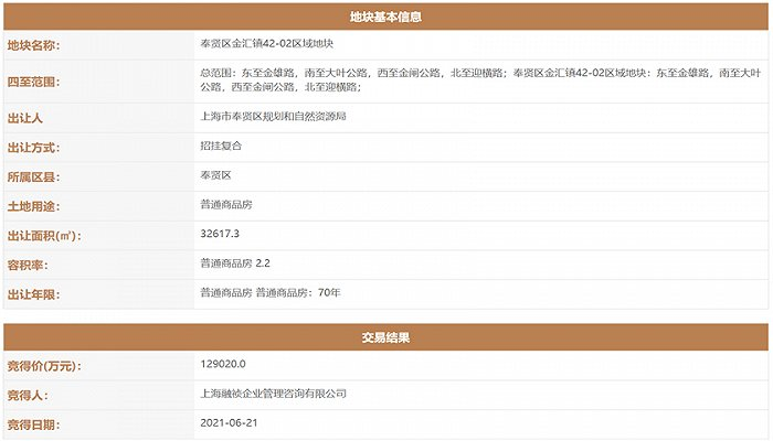 上海集中供地 | 金融街12.9亿竞得奉贤金汇纯宅地,溢价率为8.97%