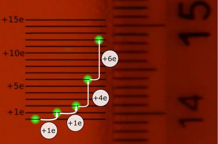 """科学家""""重现""""1909年电子电荷可量化实验 可通过毫米级标尺测量"""