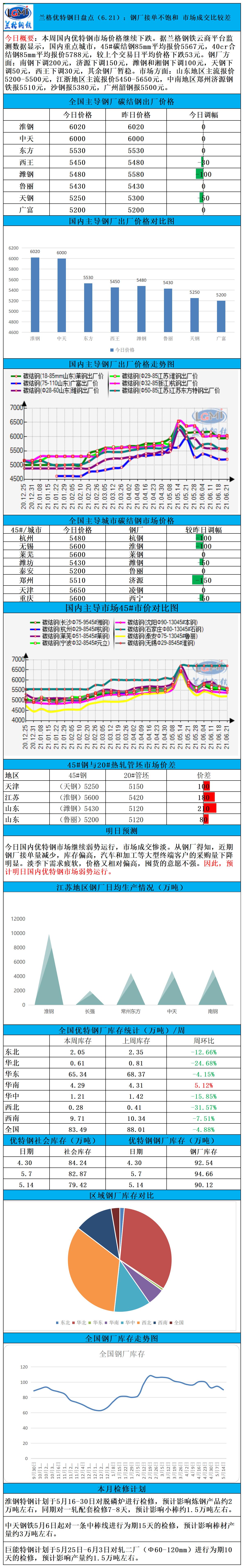 兰格优特钢日盘点(6.21):钢厂接单不饱和 市场成交比较差