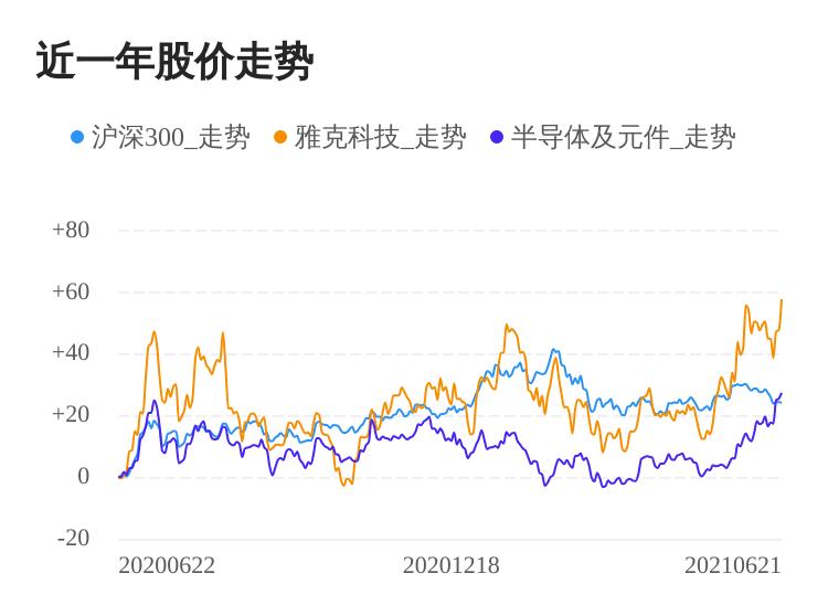 雅克科技06月21日大涨,股价创历史新高