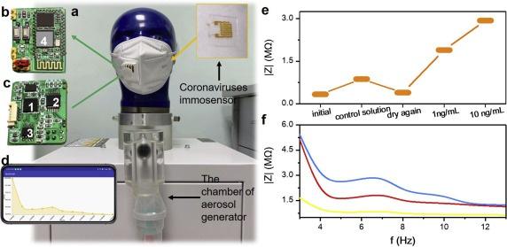 [图]天津大学研发出可检测病毒的穿戴设备