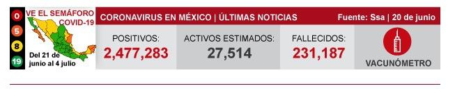 墨西哥新增新冠肺炎确诊病例1578例 累计确诊2477283例