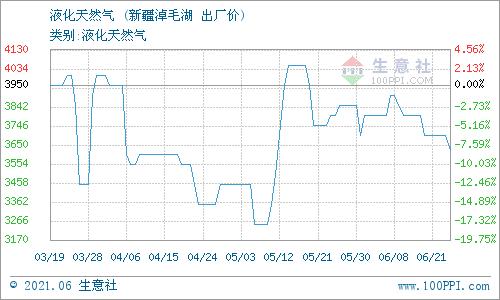 生意社:6月22日新疆广汇淖毛湖液化天然气价格动态