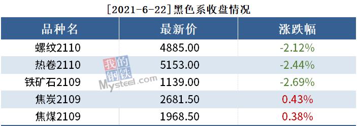 黑色持仓日报丨铁矿跌2.69%,永安期货减持1万手螺纹多单