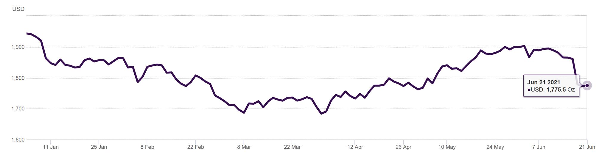 美联储释放加息预期,黄金价格重回下行通道?