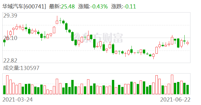 华域汽车大宗交易成交100.78万股 成交额2567.87万元