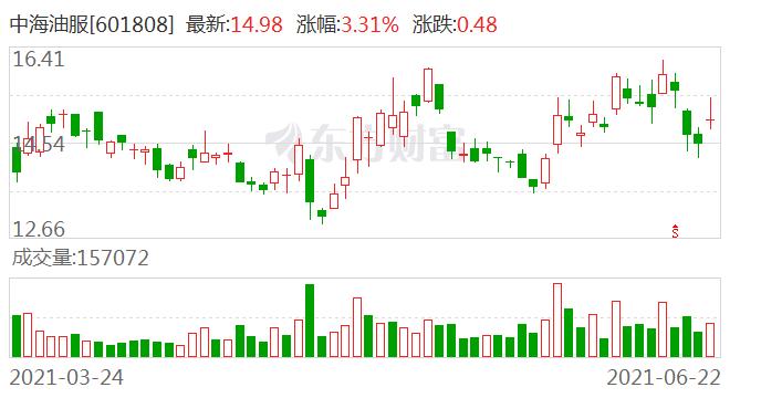 中金公司:维持中海油服A/H目标价20.0元/13.0港币