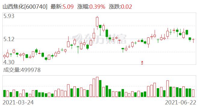 山西焦化:焦炭价格根据市场合同价成交