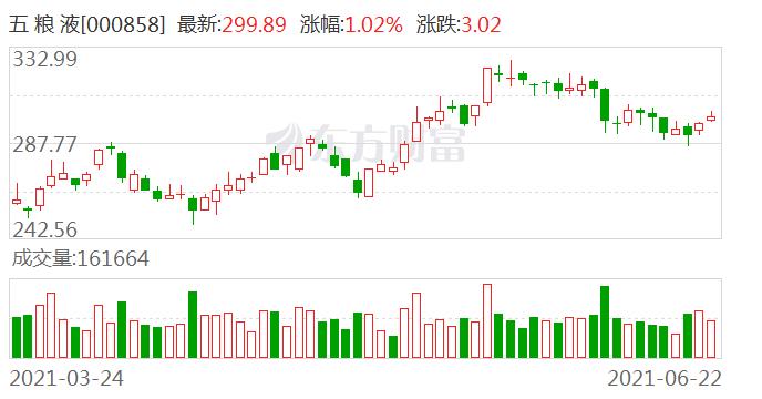 """西南证券:维持五粮液""""买入""""评级 预计2021-2023年EPS分别为6.57元、8.06元、9.66元"""