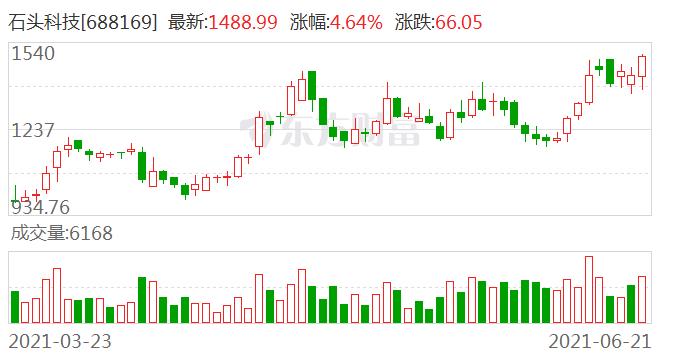 上周64家公司股东计划套现:石头科技股东减持31亿