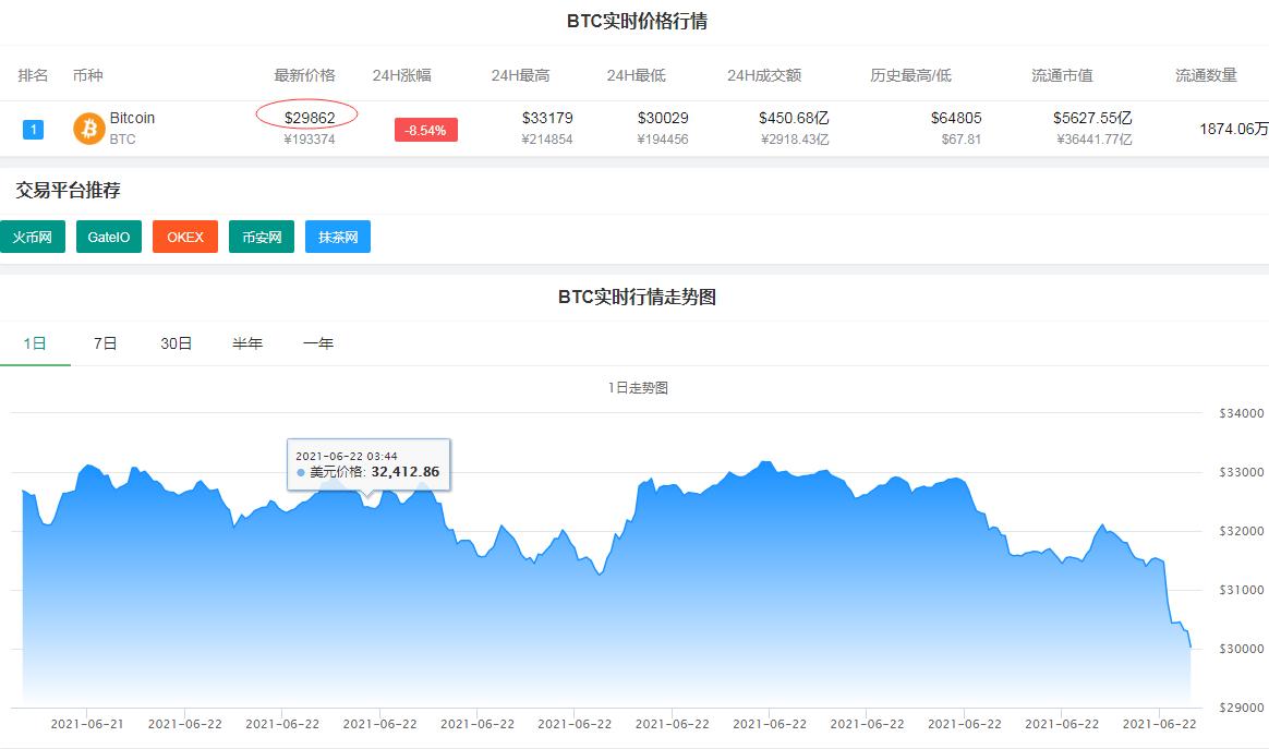 急速跳水!刚刚,比特币失守3万美元关口,美股区块链股盘前跌幅扩大