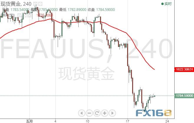 """金价单日大涨近20美元、警惕鲍威尔""""放鹰"""" 黄金走势分析:若失守该位 金价恐仍将大跌"""