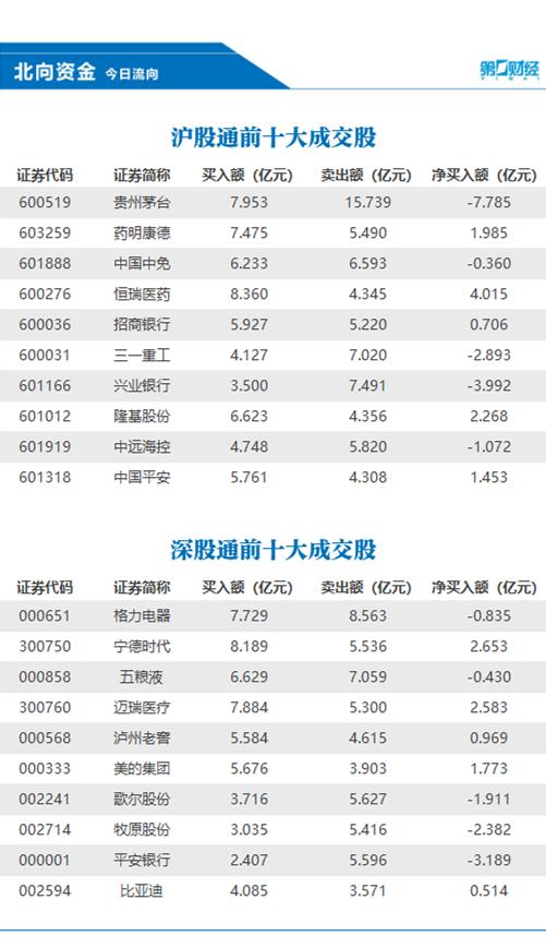 北向资金今日净流出24.13亿元,抛售贵州茅台逾7亿元