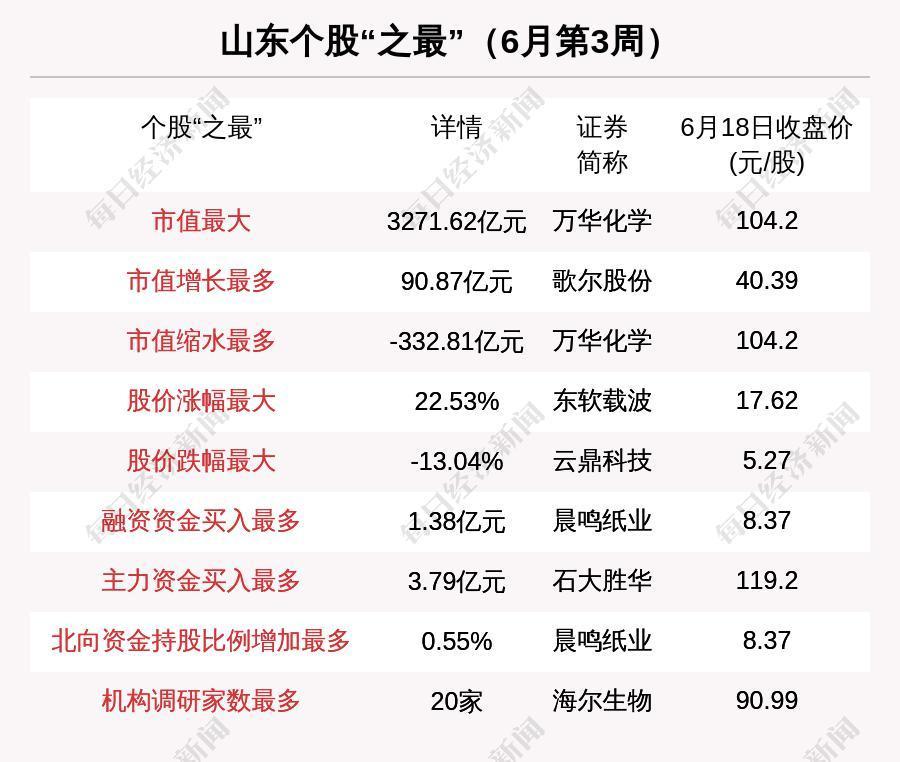 """瞰鉴鲁股:齐鲁银行从新三板""""晋级""""A股,板块老大万华化学市值缩水超300亿"""