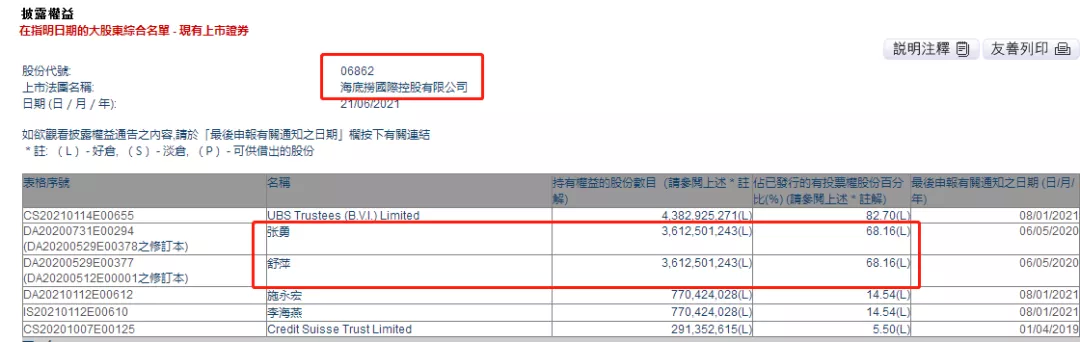 海底捞(06862)市值4个月蒸发超2400亿,掌门人张勇「暂失」新加坡首富之位