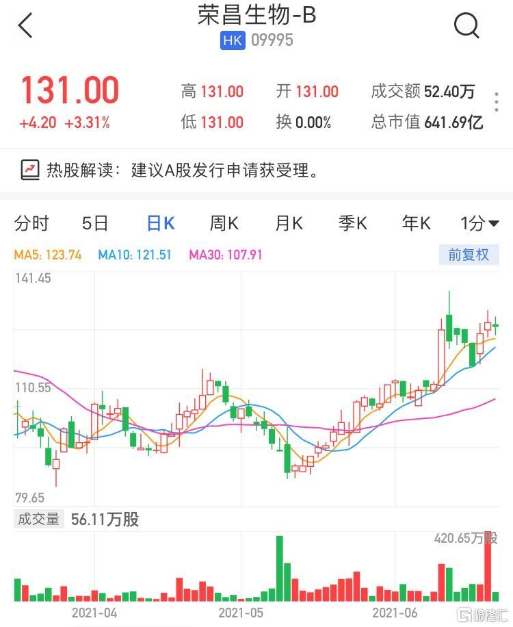 港股异动 | 荣昌生物-B(9995.HK)高开3.31% 建议A股发行申请获受理
