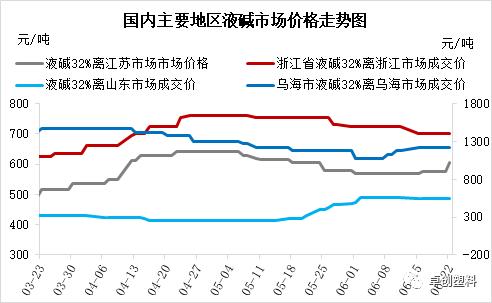 出口带动 华东江苏液碱价格持续拉涨
