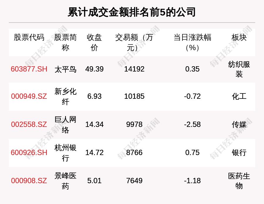 透视大宗交易:6月22日共成交121笔,太平鸟成交1.42亿元