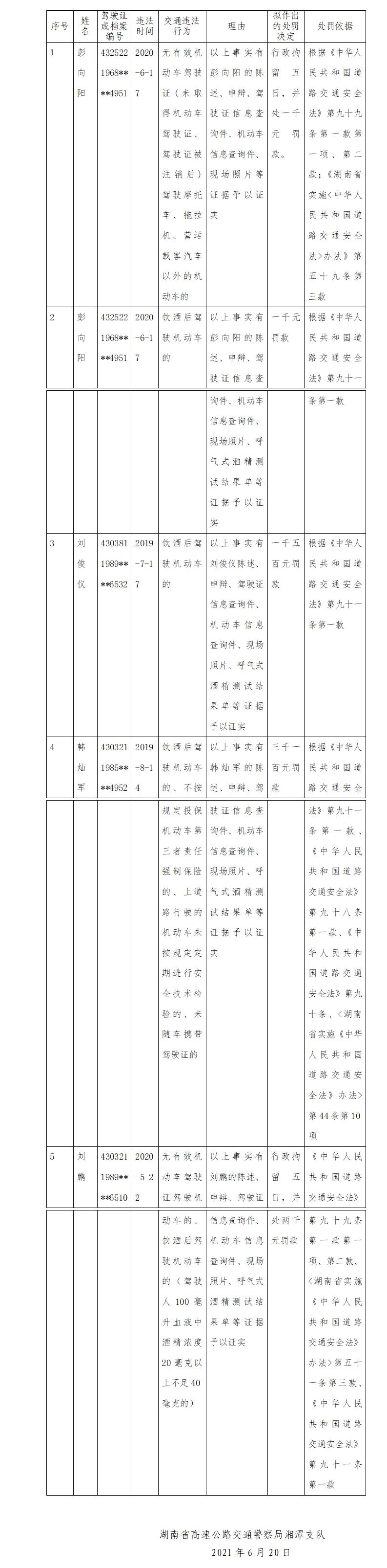 湘潭:4人因交通违法拟被行政处罚