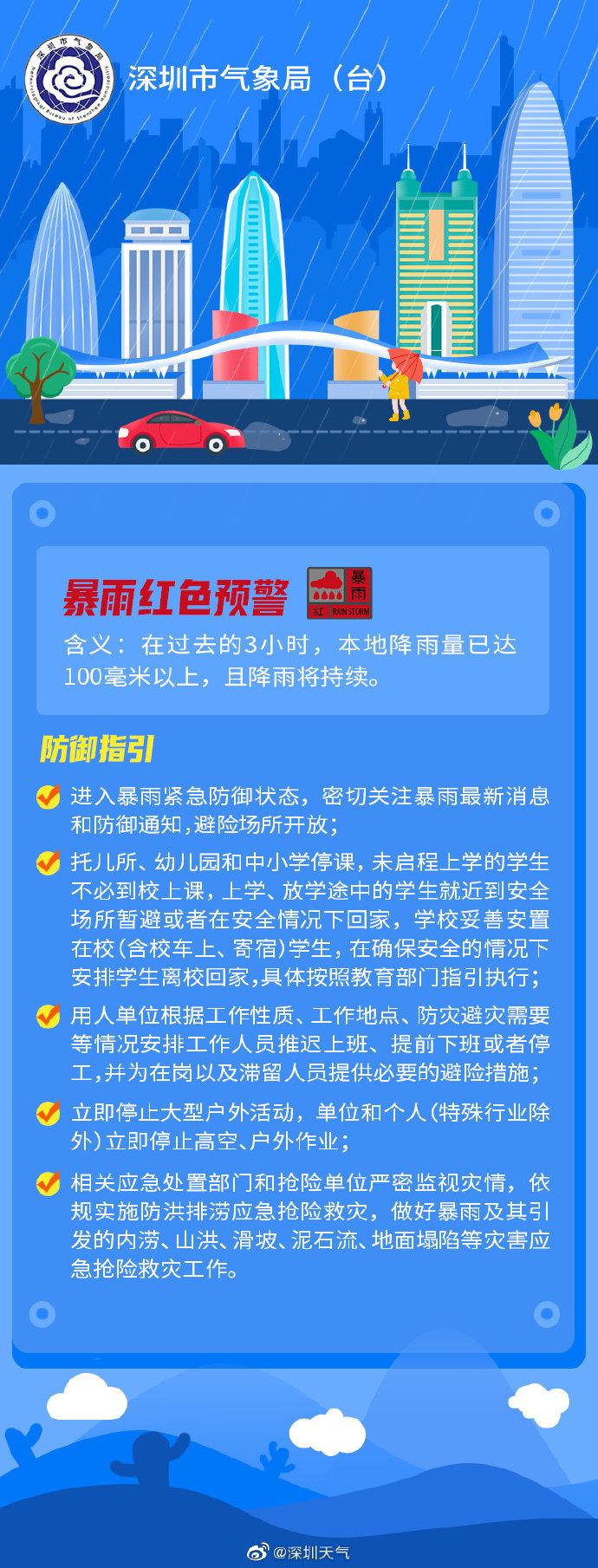 深圳暴雨红色预警:全市托儿所、幼儿园和中小学停课
