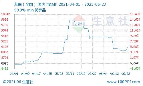 生意社:6月23日国内苯酚市场早盘预测