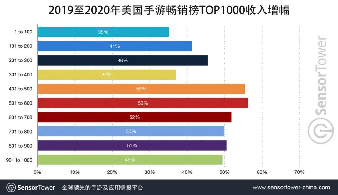 Sensor Tower:2020年美国畅销榜TOP100手游总收入达到144亿美元  同比增长35%